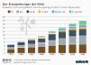 weltweite Energiebedarf nach Energieträger