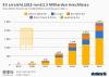 Geschätzte anzahl der 5G Mobilfunkanschlüsse weltweit