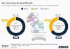 Gesamtbestand der Personenkraftwagen in Deutschland nach Kraftstoffarten