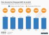 Anzahl der Kinobesucher und Kino-Umsatz in Deutschland