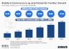 Estimated worldwide mobile e-commerce sales