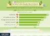 Statista Umfrage zu Ostern in Deutschland