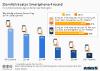 Umfrage Smartphone-Nutzungsverhalten