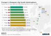 Europe's cheapest city break destinations