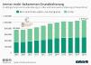 Empfänger von Grundsicherung in Deutschland