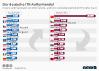 Der deutsche ITK-Außenhandel