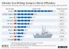Atlantic Overfishing: Europe's Worst Offenders