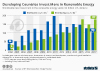 Worldwide new investment in the renewable energy sector