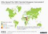 Who Signed The 1993 Chemical Weapons Convention