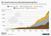 Weltweite Kohlendioxidemissionen