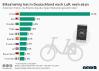 Nutzung von bikesharing in ausgewählten Ländern