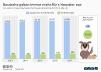 Umsatz mit Heimtierbedarf in Deutschland