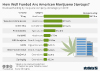 How Well Funded Are American Marijuana Startups?