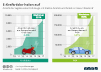 Vergleich E-Krafträder und E-Autos
