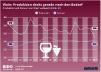 Produktion und den Konsum von Wein weltweit