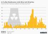 Anzahl der Atomreaktoren weltweit nach Alter
