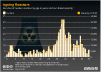 Number of nuclear reactors by age