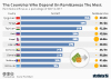 The Countries Who Depend On Remittances The Most