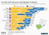 OECD-Vergleich Steuern- und Abgaben