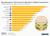 Burgernomics The Price of a Big Mac in Global Comparison