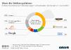 Cloud-basierter IT-Dienstleistungen nach weltweitem Marktanteil