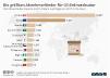 Abnehmerländer für US-Erdnussbutter