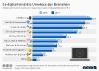 Anteil von E-Commerce am Gesamtumsatz nach Branchen in Deutschland