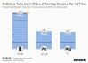 gaming revenue device breakdown