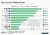 Die grünsten Städte der Welt