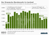 Auslandseinsätze von Soldaten der Bundeswehr im Ausland seit 1998