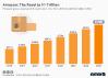 Amazon revenue forecast