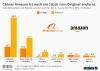 Geschäftszahlen von Alibaba und Amazon im Vergleich