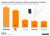 Chinese vendors strong in Indian smartphone market