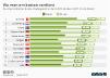 OECD-Vergleich Wo man am besten verdient
