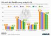 Bevölkerungsstand und -vorausberechnung in Deutschland