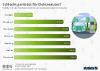 Ladestationen für E-Autos in deutschen Staedten