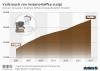 Verbrauch von Instant-Kaffee in Deutschland