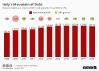 Italys Mountain of Debt