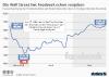 Facebook Aktienkurs seit Datenskandal