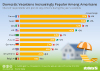 Share of planned domestic vacations per country