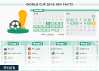 World Cup 2018 Key Facts