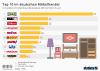 Umsätze von Möbelhändlern in Deutschland