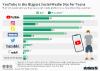 online platform by usage of U.S. teens