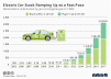global electric vehicle stock by year and engine type
