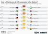 Platzierungen in der FIFA-Weltrangliste zum Zeitpunkt des WM-Eröffnungsspiels