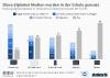 In deutschen Schulen genutzte digitale Medien