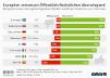 Vertrauen der Europäer in öffentlich-rechtliche Rundfunkanstalten