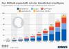 Prognostizierter Umsatz mit KI-Anwendungen weltweit
