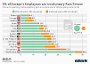 Involuntary part-time contracts in Europe