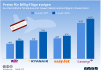Preise für Billig-Flüge